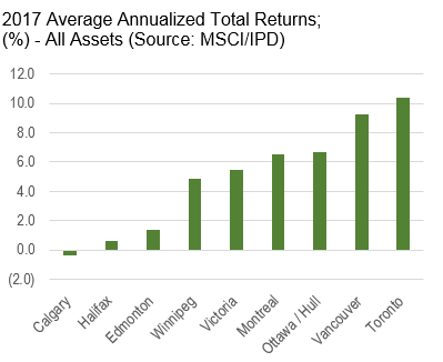 Graph showing 2017 Average Annualized Total Returns