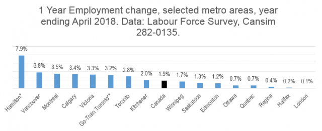 Graph showing Employment Change in Metro Areas