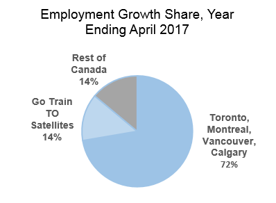 Graph showing Employment Growth Share