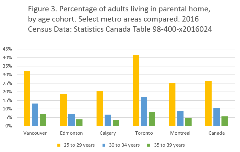 Chart showing adults living in parental home