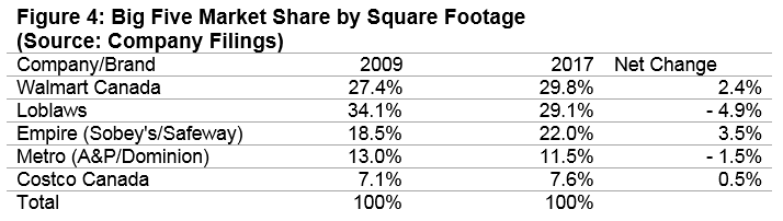 Graph of five grocer's market shares