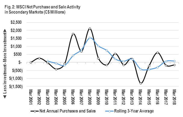 Graph showing MSCI Net Purchase and Sale Activity