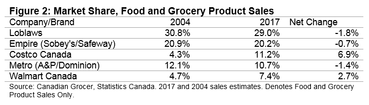 Graph of Market Share, Food and Grocery Product Sales