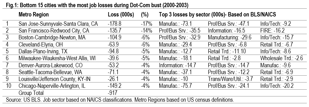 Graph showing cities with Most Job Losses during dot-com bust