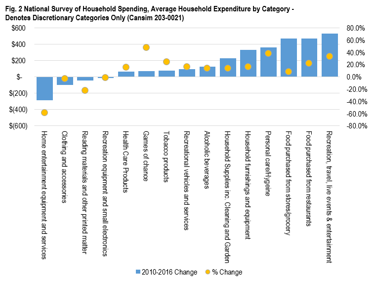 Graph depicting National Survey of Household Spending Findings