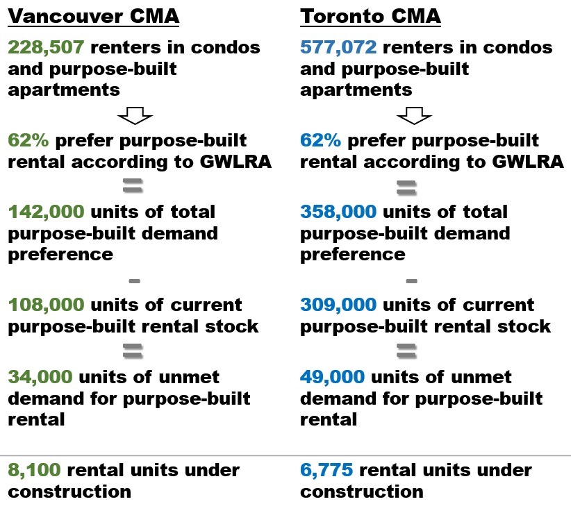 Table showing Real Estate Demand in Vancouver and Toronto