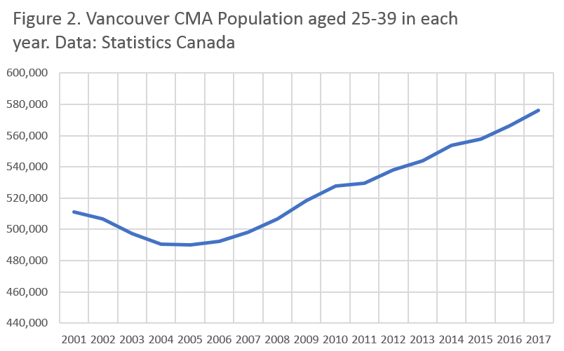 Chart showing Vancouver CMA