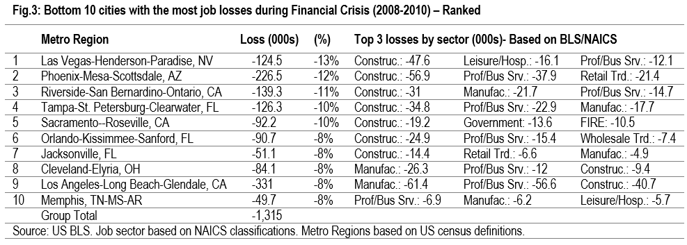 graph showing bottom 10 cities with the most job losses during financial crisis