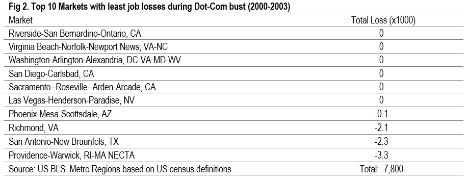 graph showing top 10 markets with least job losses during dot-come bust