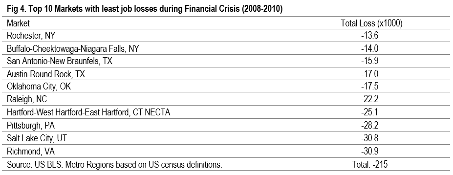 top 10 markets with least job losses during financial crisis