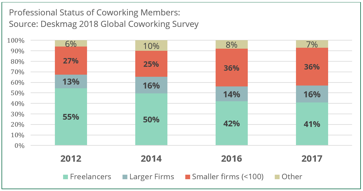 Graph showing professional status of coworking members